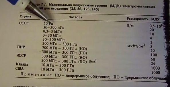 Нормы интенсивности электромагнитного поля в жилом помещении