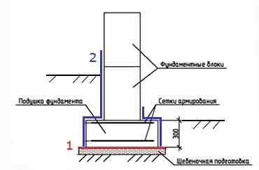 Гидроизоляция ленточного фундамента схема рельефный валик для покраски стен купить