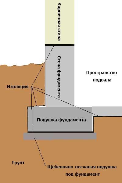 Усиление фундамента бетонными подушками